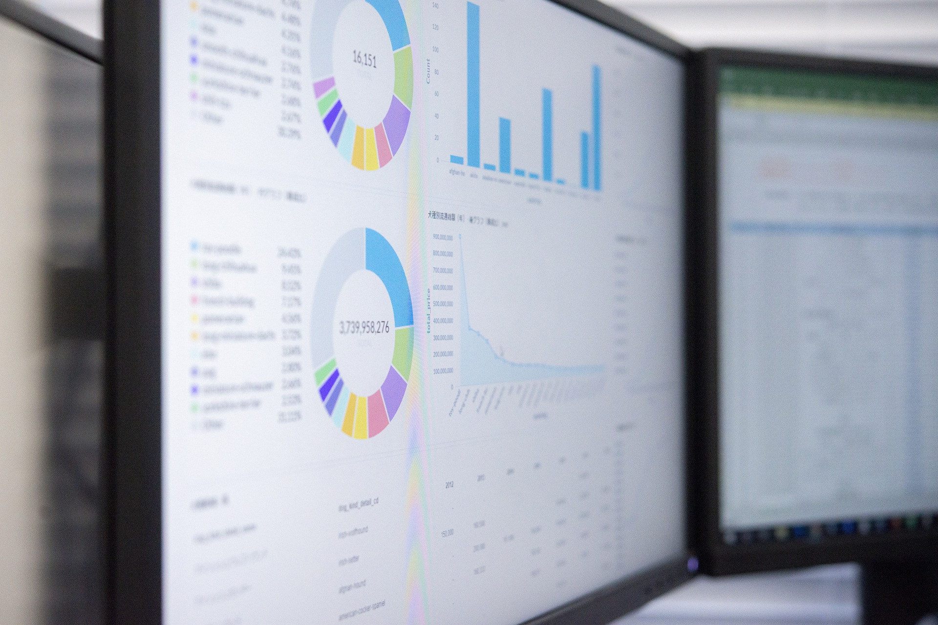 Illustration of visualization in business intelligence